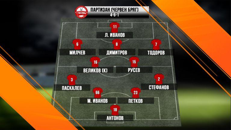 Партизан (ЧБ) ще търси изненада срещу Левски с тези футболисти