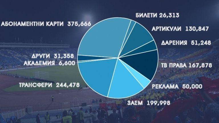 Обявиха отчета за приходите и разходите в Левски за август и септември