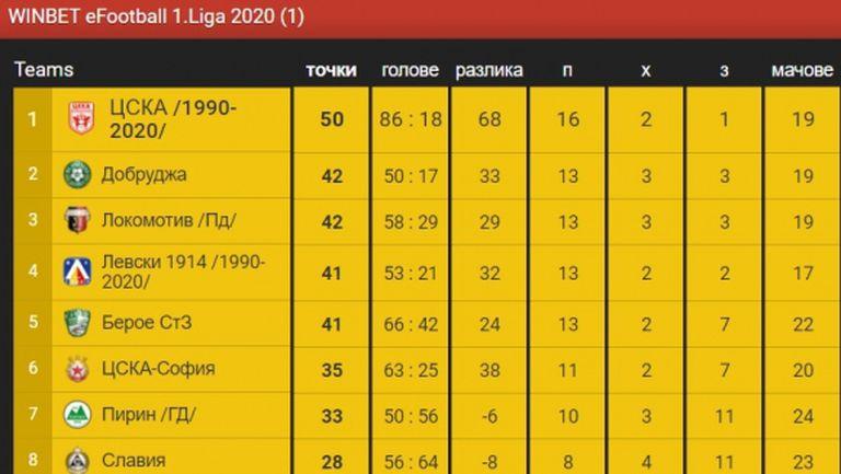 Локо (Пд) се изкачи в класирането на WINBET е-футбол лига след успех над Славия