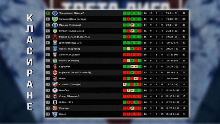 Нищо изненадващо в предпоследния кръг на Югоизточната Трета лига