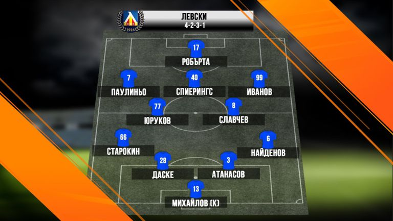 Даске, Атанасов и Старокин дебютират от първата минута за Левски
