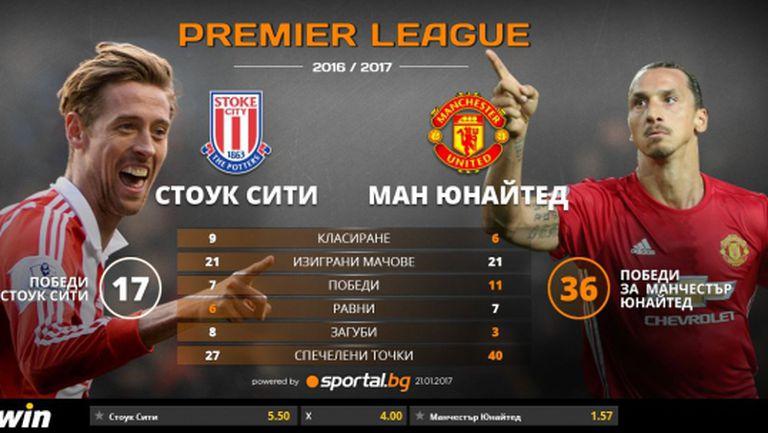 Юнайтед набра скорост, но срещу Стоук никога не е лесно