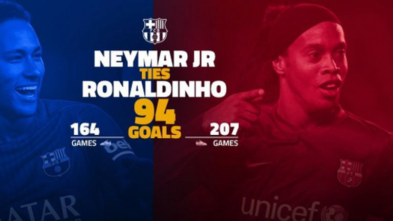 Неймар се доближи до гол №100 за Барса, изравни се с Роналдиньо