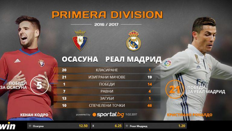 Реал ще набира скорост срещу последния
