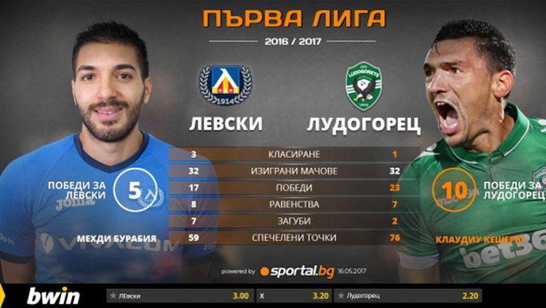Левски скача за пета победа срещу Лудогорец