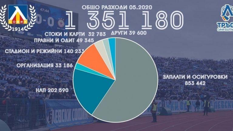 """Левски публикува отчет за месец май - """"сините"""" са на печaлба със 175 000 лева"""