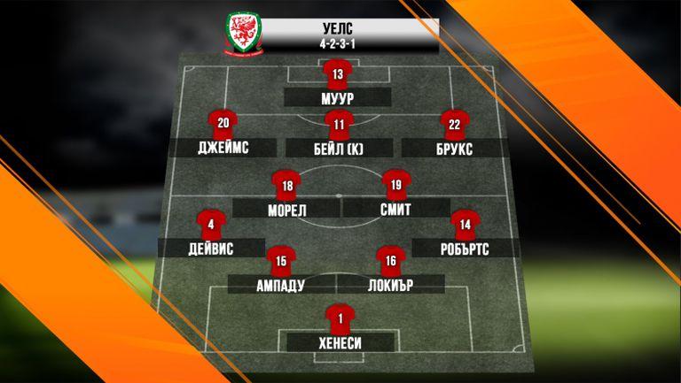 Гарет Бейл извежда Уелс срещу България