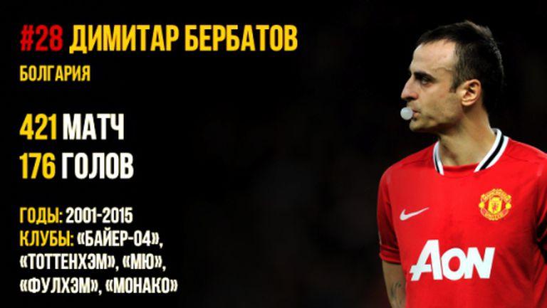 Бербатов пред Роналдо в класация за най-големите голмайстори в Европа