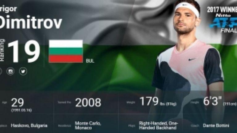 Григор Димитров с нов треньор