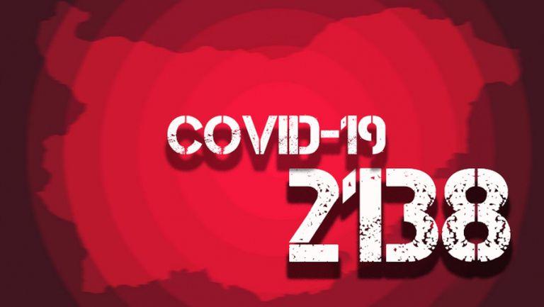 38 са новите случаи на COVID-19 за денонощието, трима души починаха само за денонощие