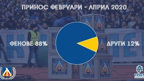 Феновете на Левски са събрали над 1,7 млн. лева за три месеца
