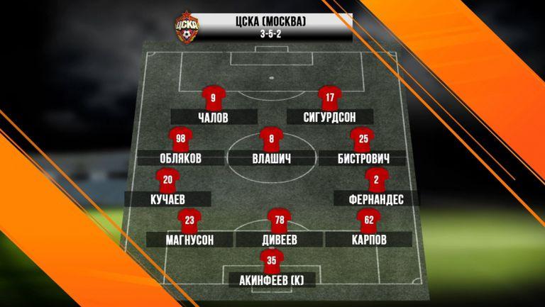 ЦСКА (Москва) с наситена средна линия срещу Лудогорец