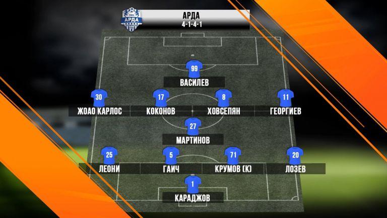 11-те на Арда срещу ЦСКА-София